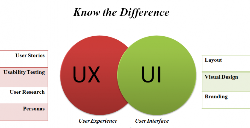 ux-ui-difference