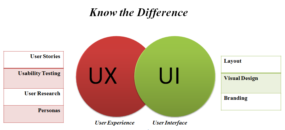 What Is Ux Design All About Addon Training